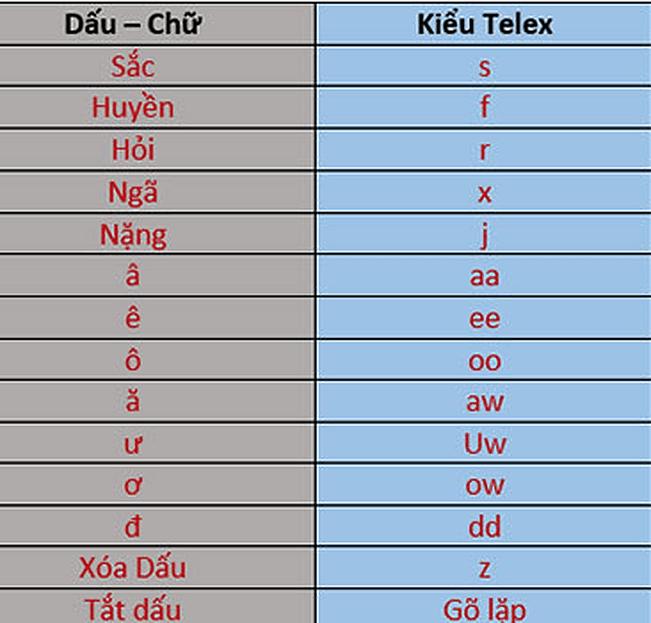 gõ tiếng Việt có dấu kiểu VNI và Telex